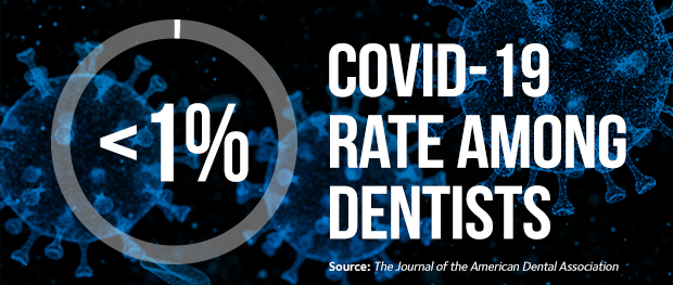 COVID-19 Rates Among Dentists